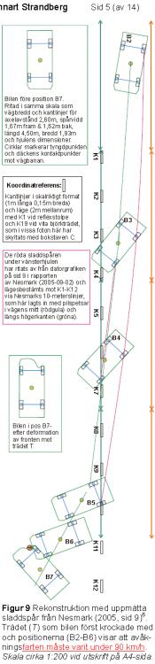 Händelsesekvens för bakvagnssladd och avåkning mot träd med Ferrari. Bilden är klippt ur ett utlåtande av Lennart Strandberg.