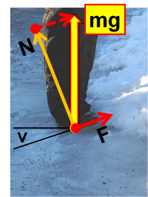 Krafter som verkar på en gåendes skosula från ett lutande isunderlag.